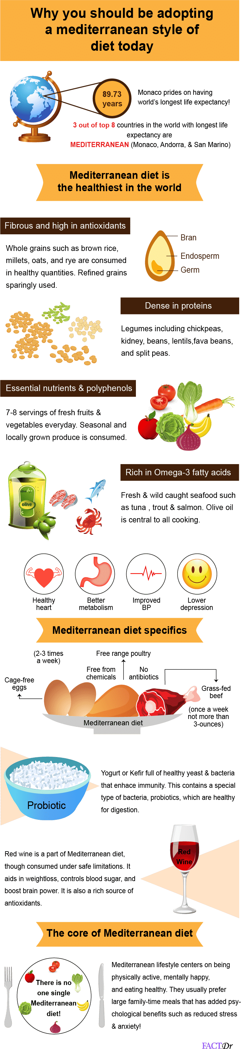 Why you should be adopting a Mediterranean style of diet today